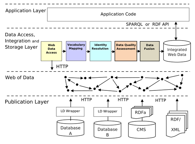 Example-architecture of an integration aware Linked Data application
